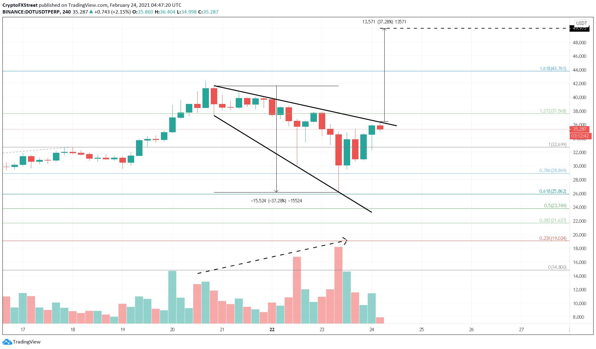 DOT/USDT 4-hour chart