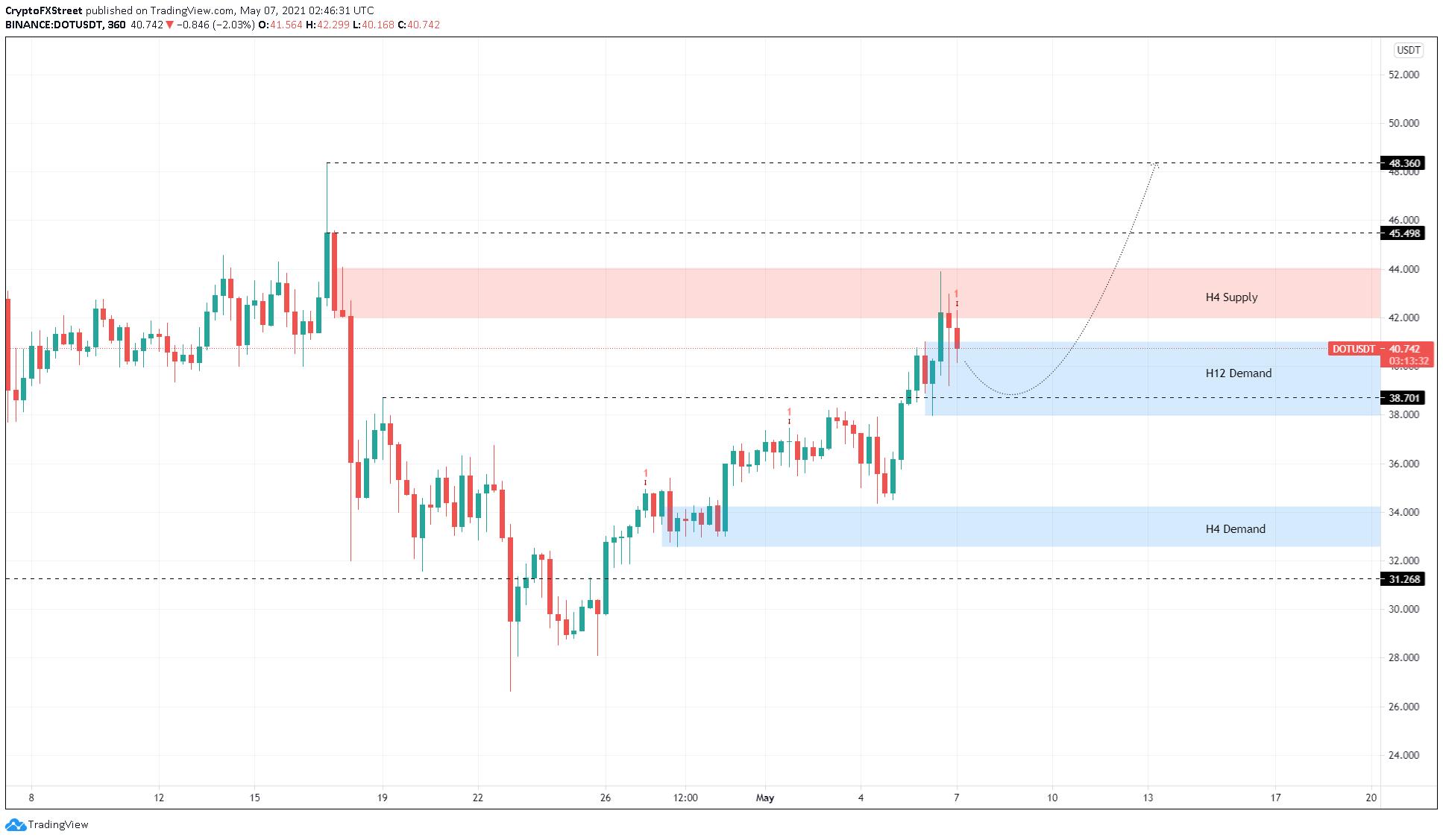 DOT/USDT 6-hour chart