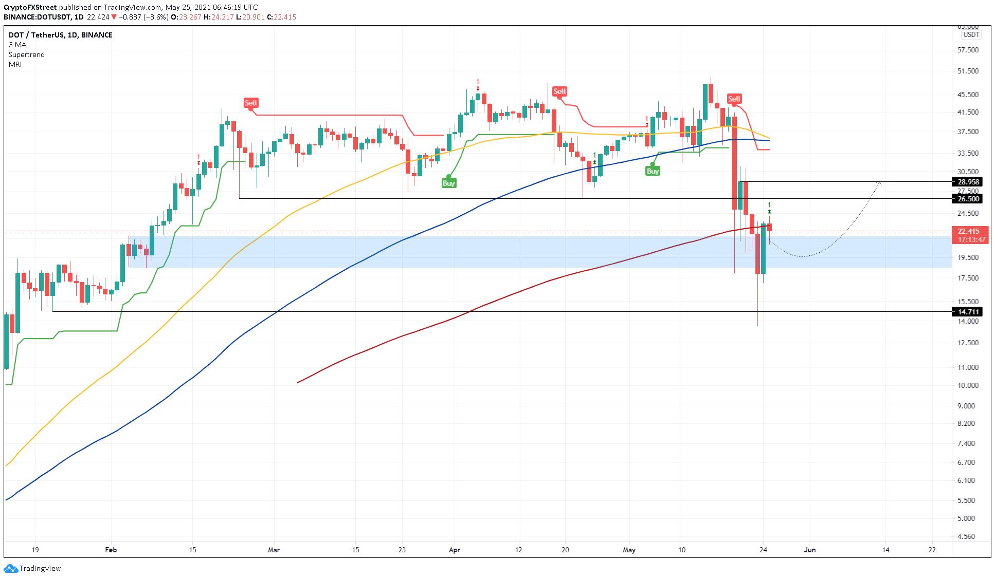 DOT/USDT 1-day chart