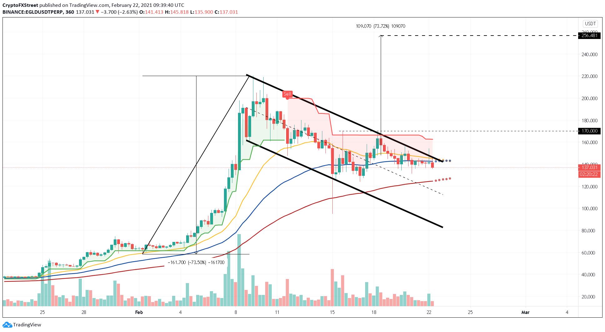 EGLD/USDT 6-hour chart