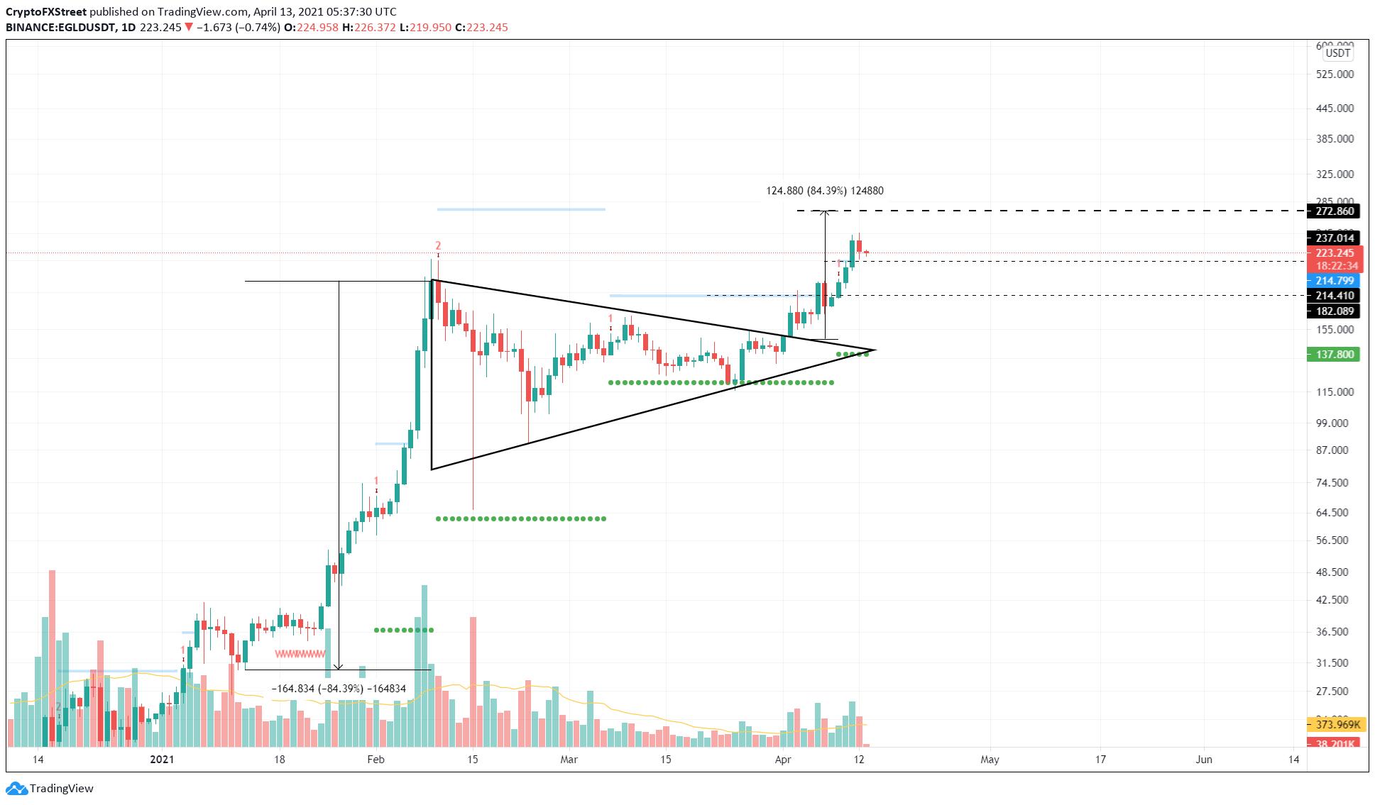 EGLD/USDT 1-day chart