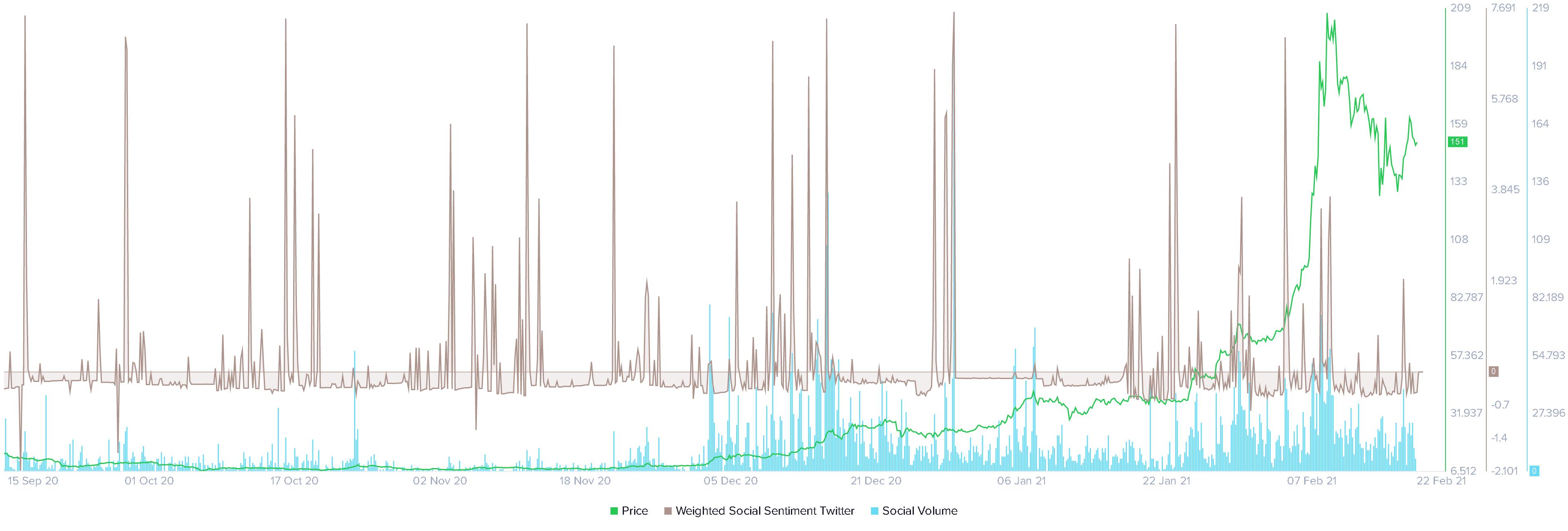 Elrond Social volume Twitter weighted social sentiment chart