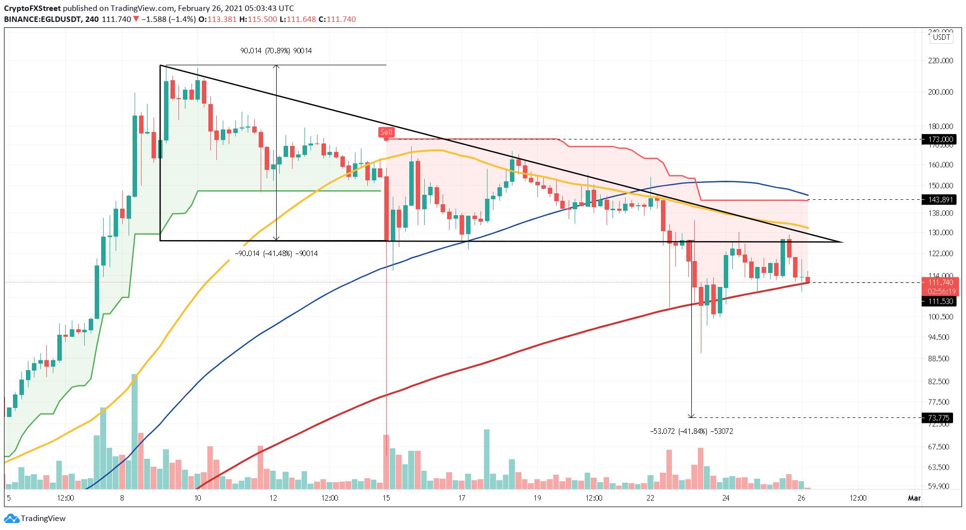 EGLD/USDT 4-hour chart