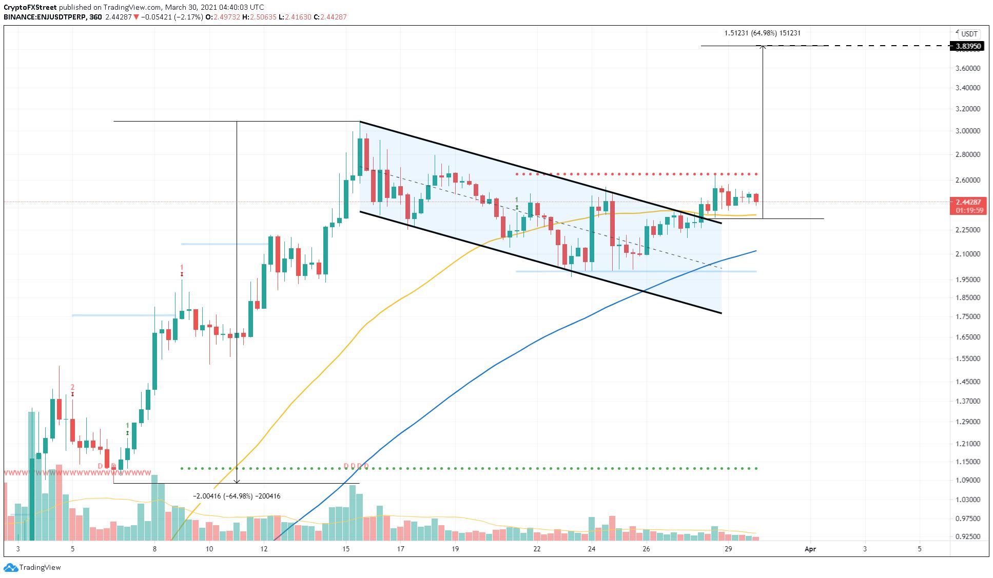 ENJ/USDT 6-hour chart