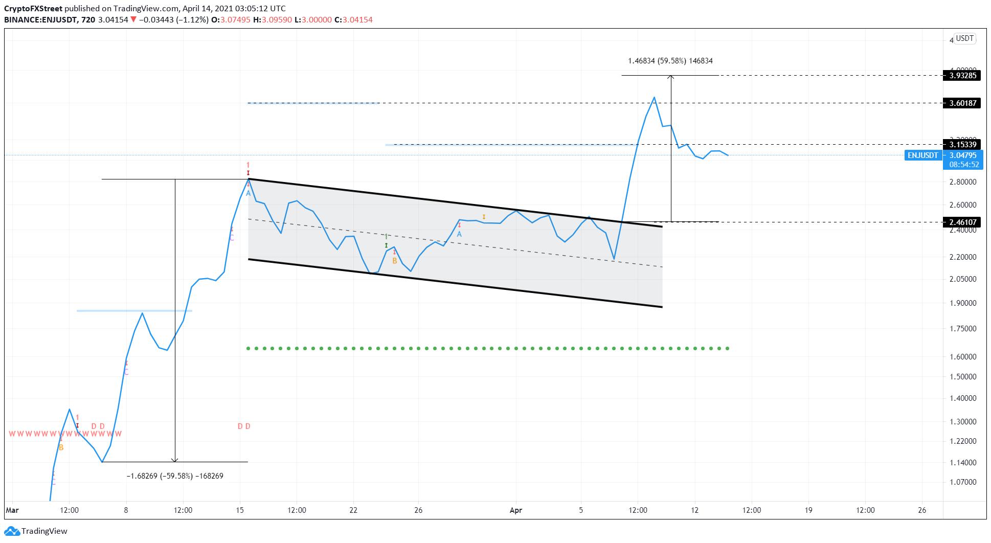 ENJ/USDT 12-HOUR CHART