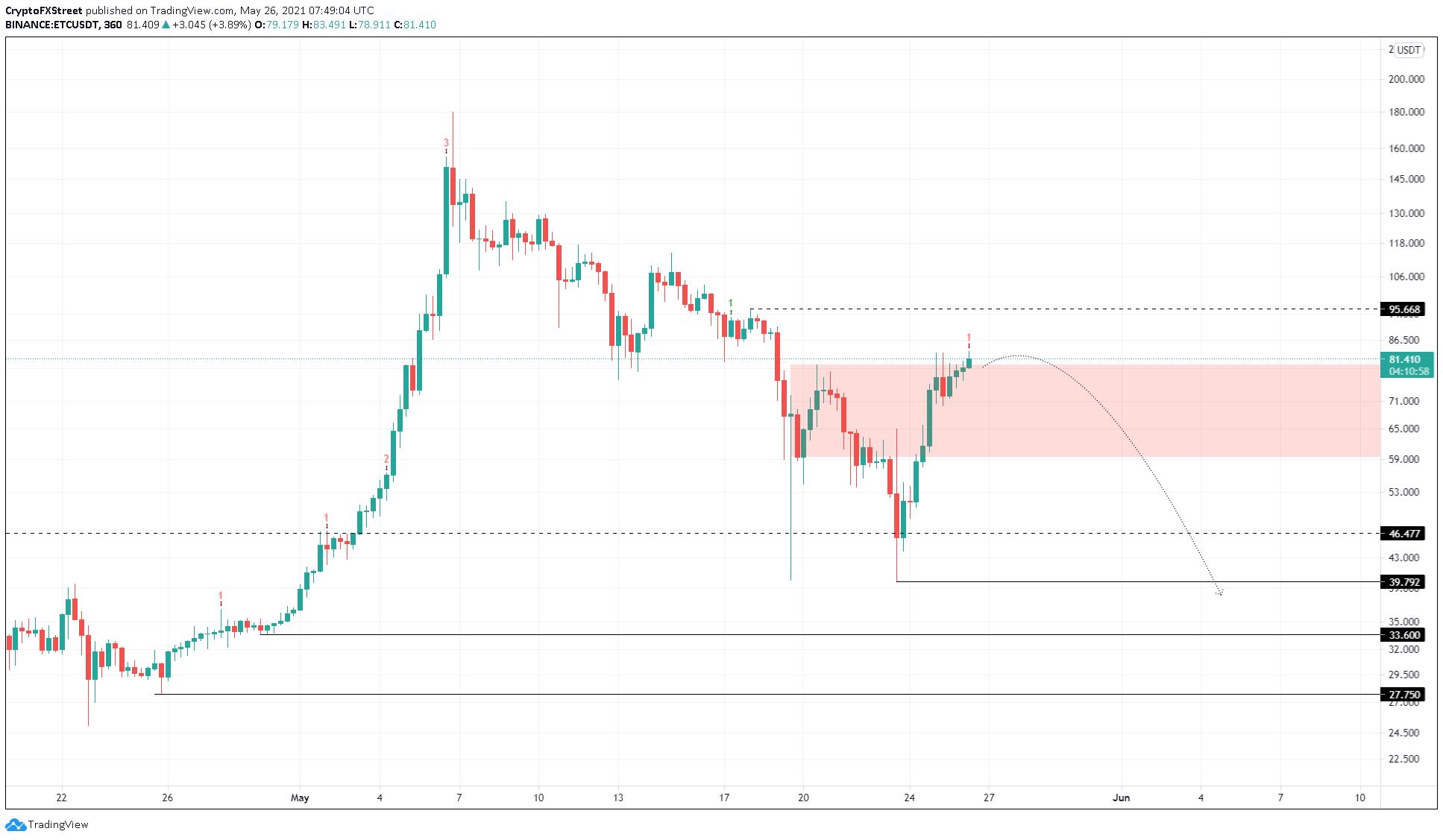 ETC/USDT 6-hour chart
