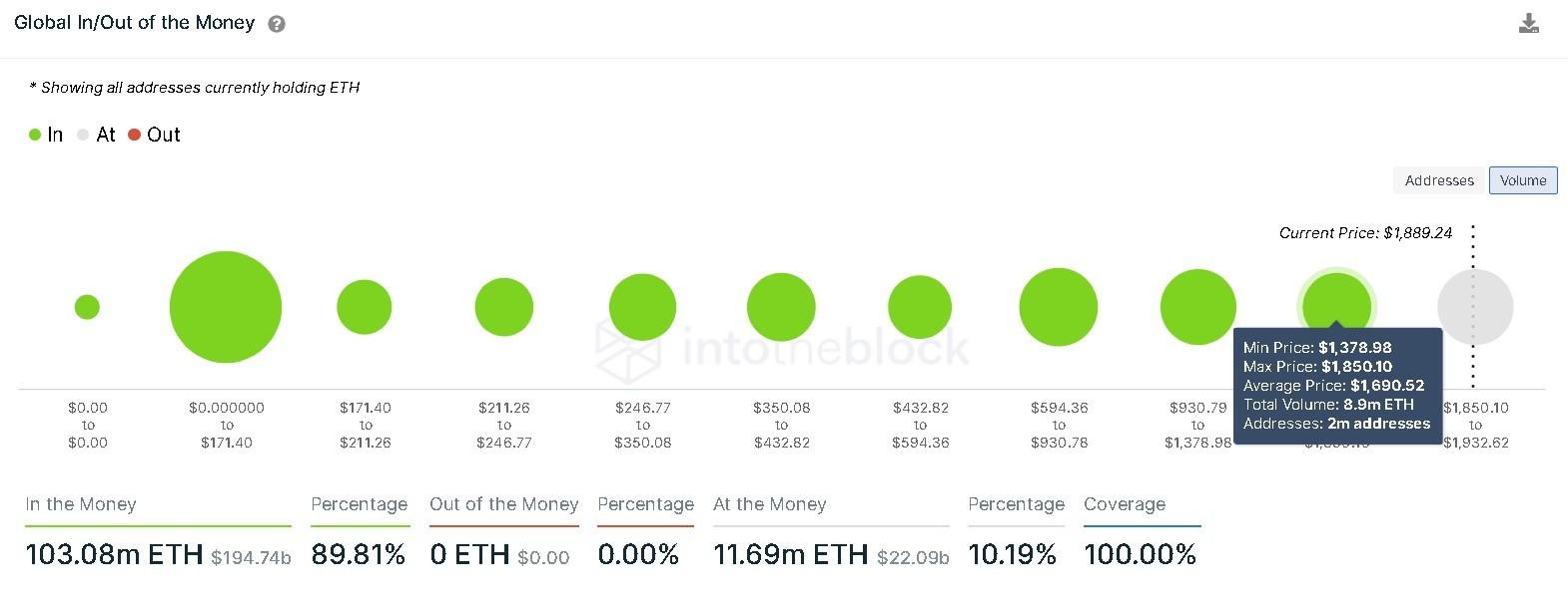 Ethereum GIOM chart