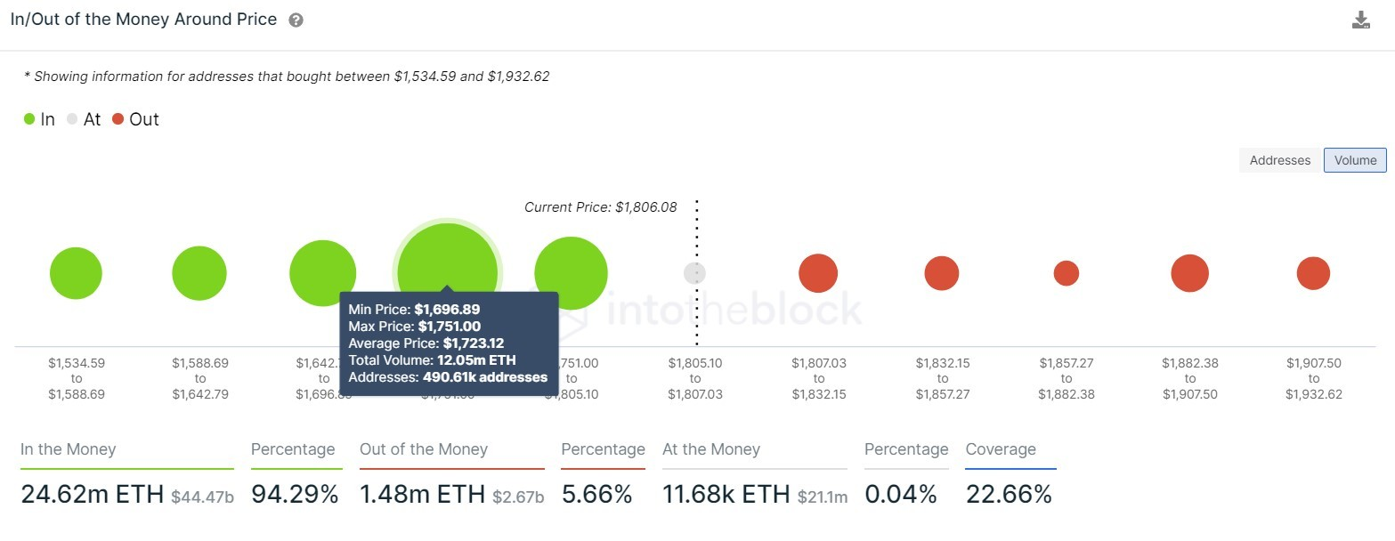 Enjin Coin IOMAP chart