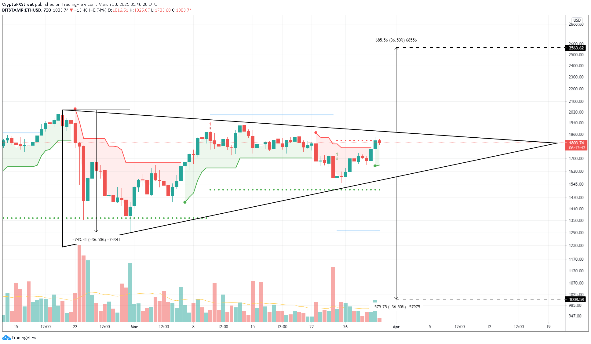 ETH/USDT 12-hour chart