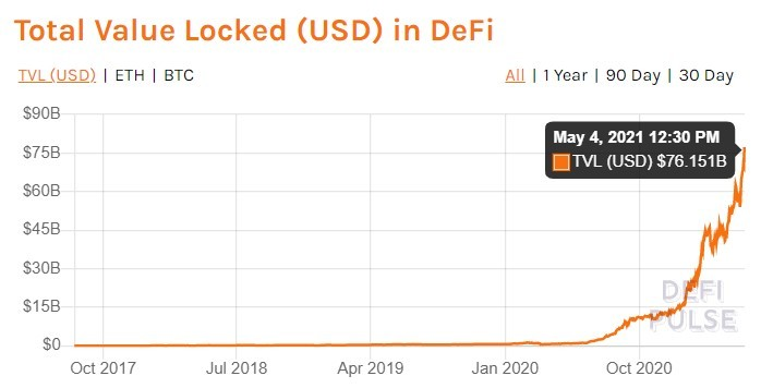 Total value locked in DeFi chart