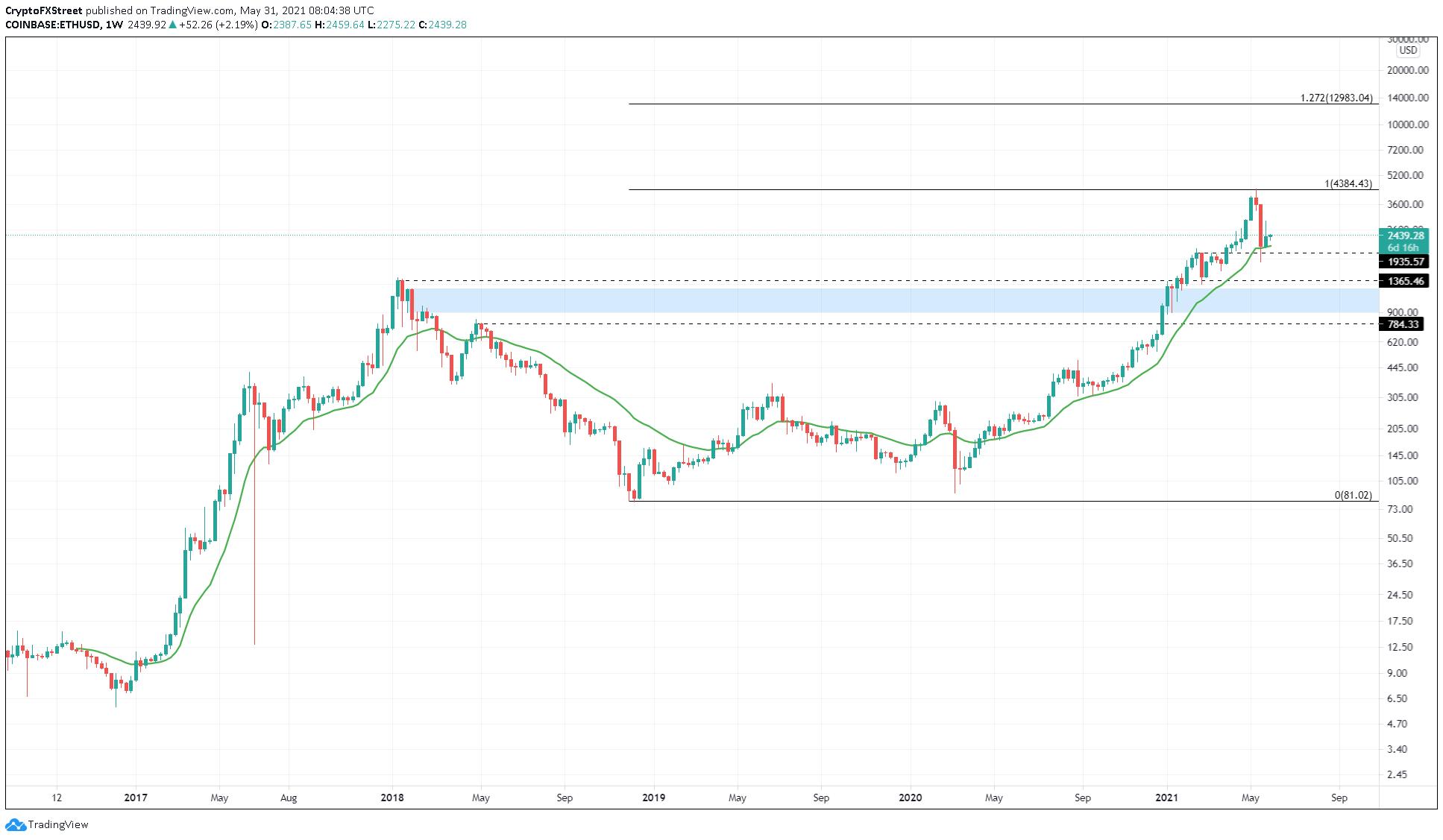 Недельный график ETH / USD