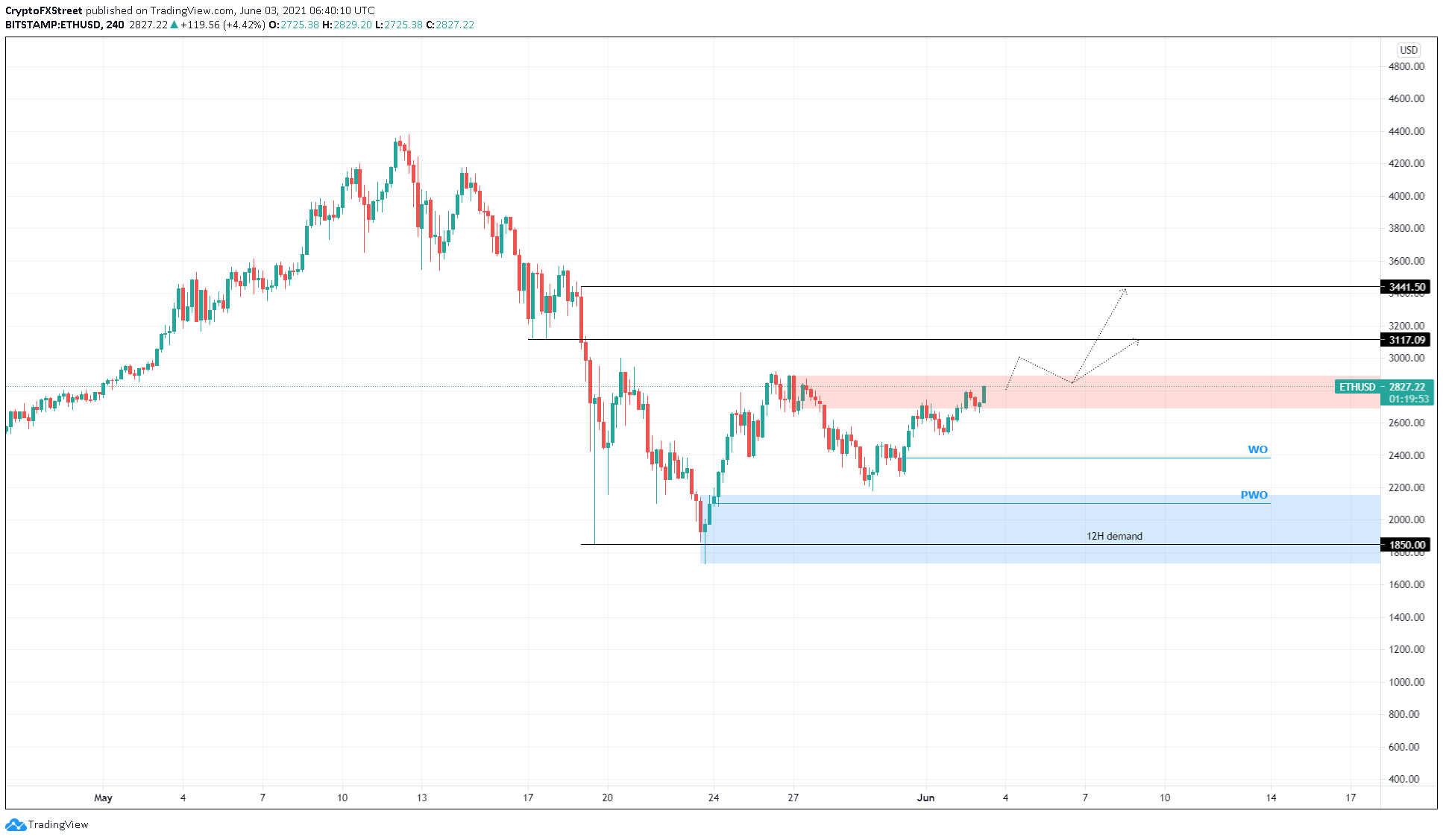 ETH/USD 4-Stunden-Chart
