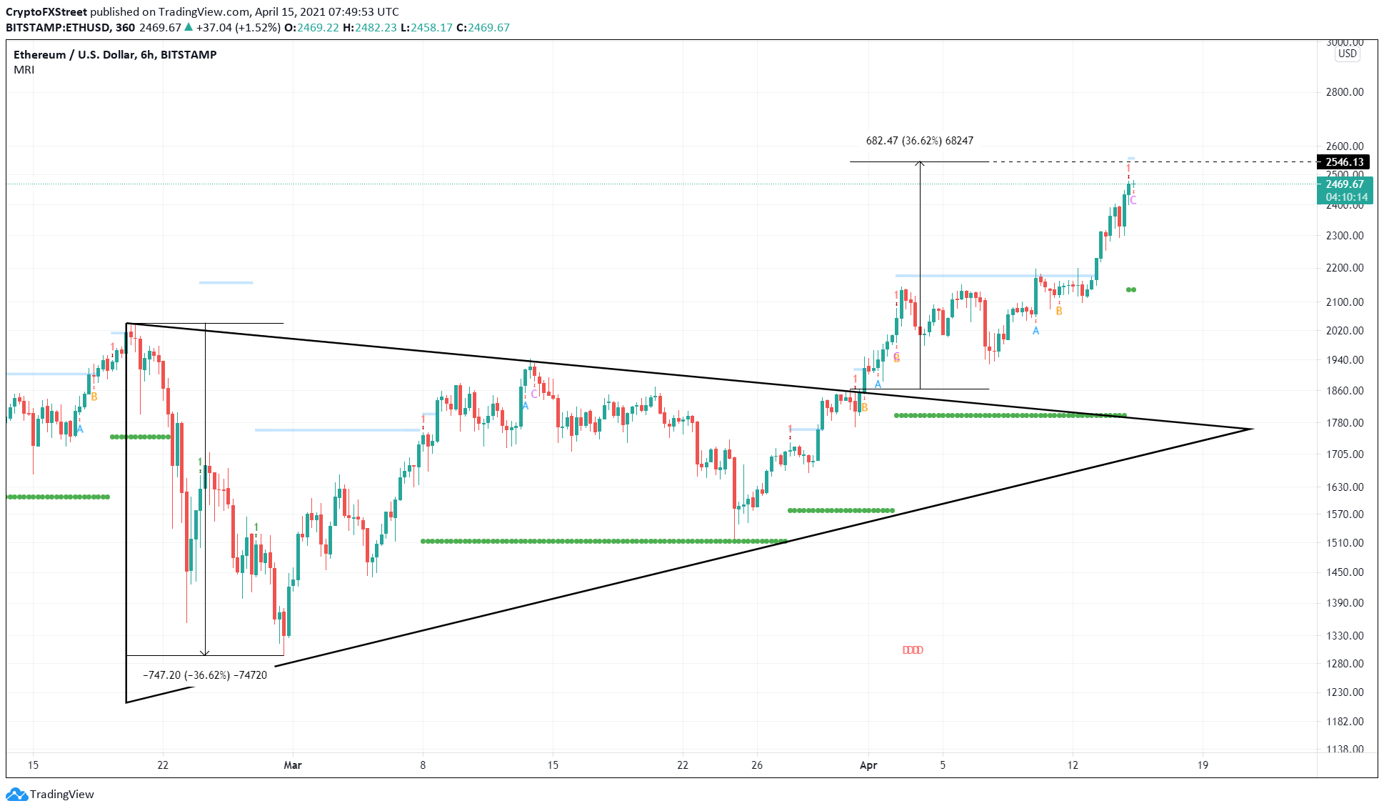 ETH/USD 6-hour chart
