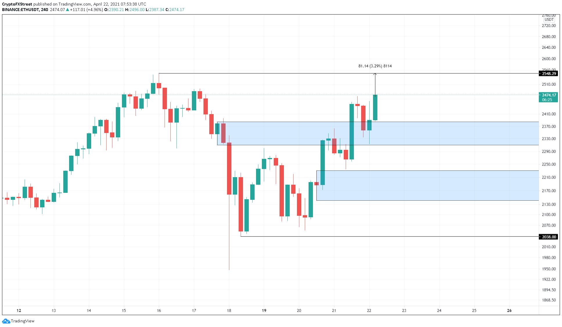 ETH/USDT 4-hour chart