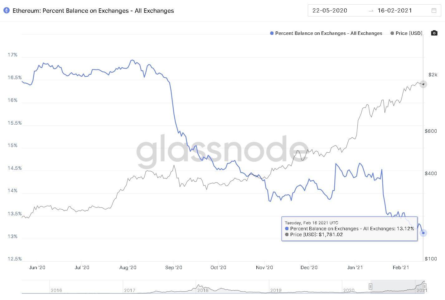 Exchange addresses holding ETH chart