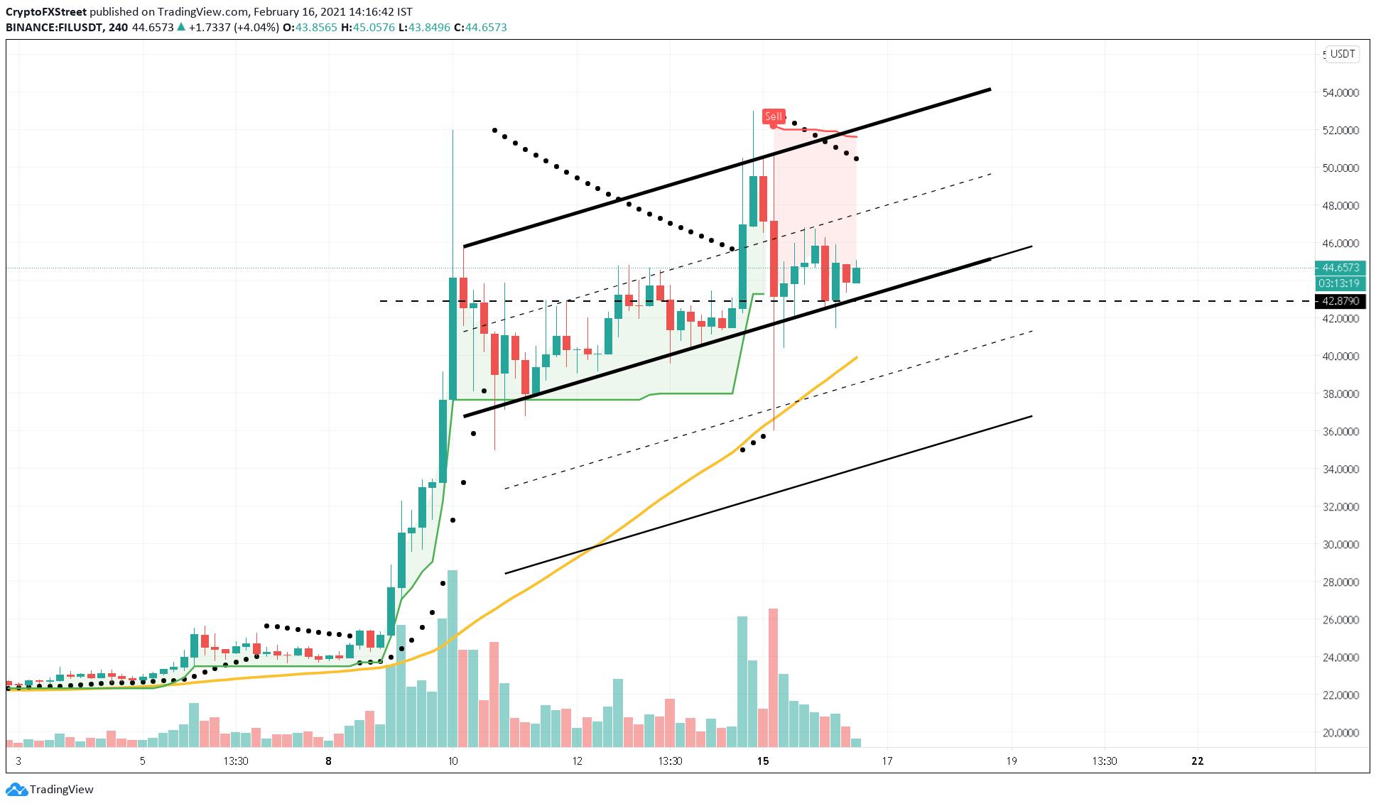 FIL/USDT 4-hour chart