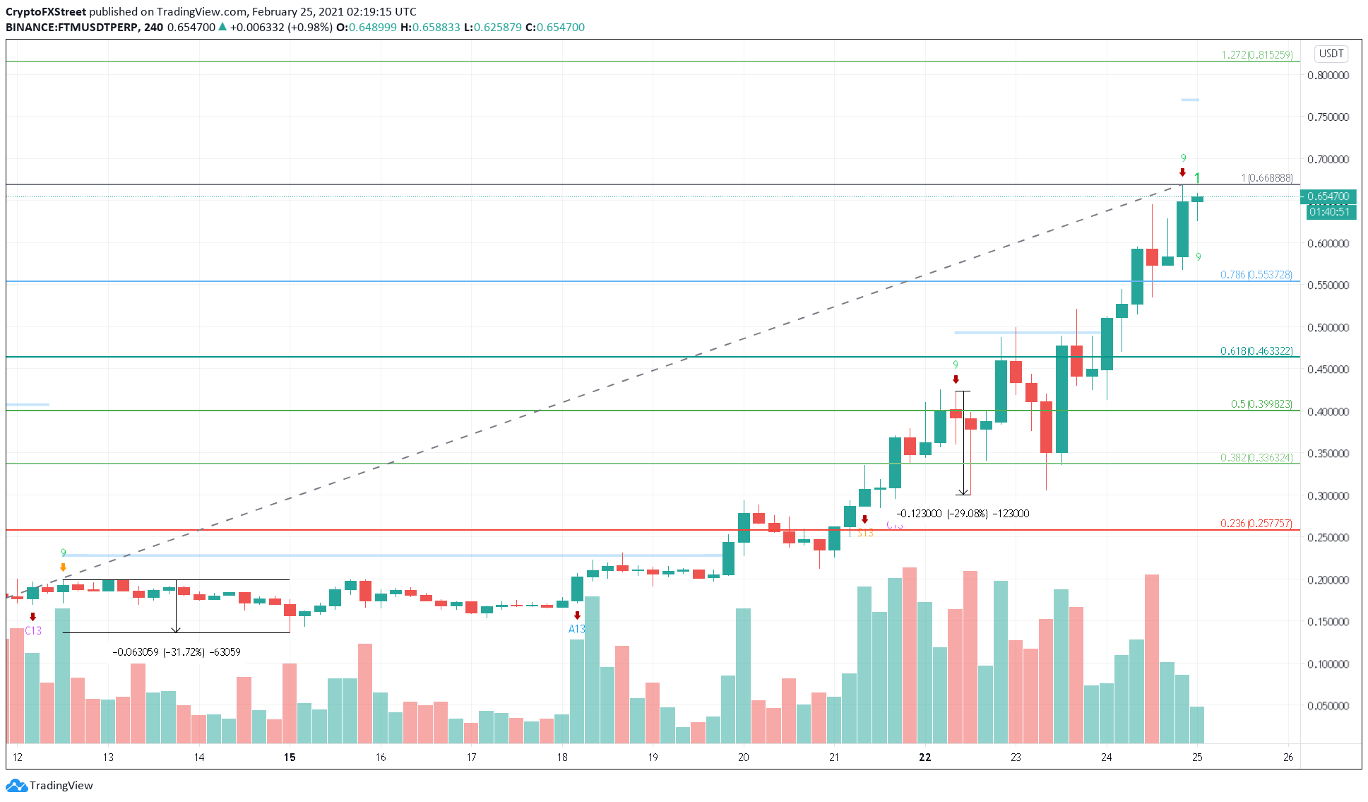 FTM/USDT 4-hour chart