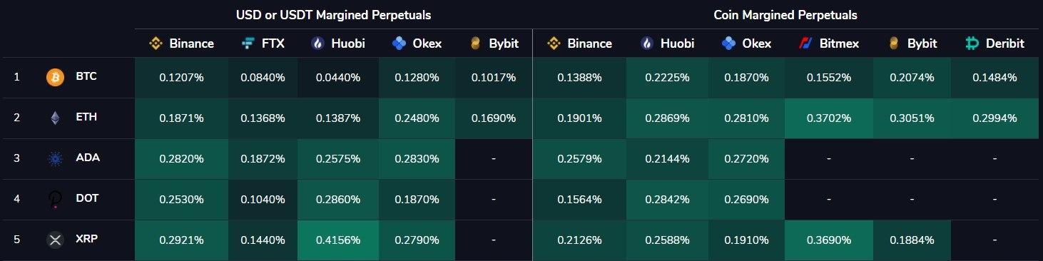 Bitcoin, Ethereum, XRP Funding rates chart