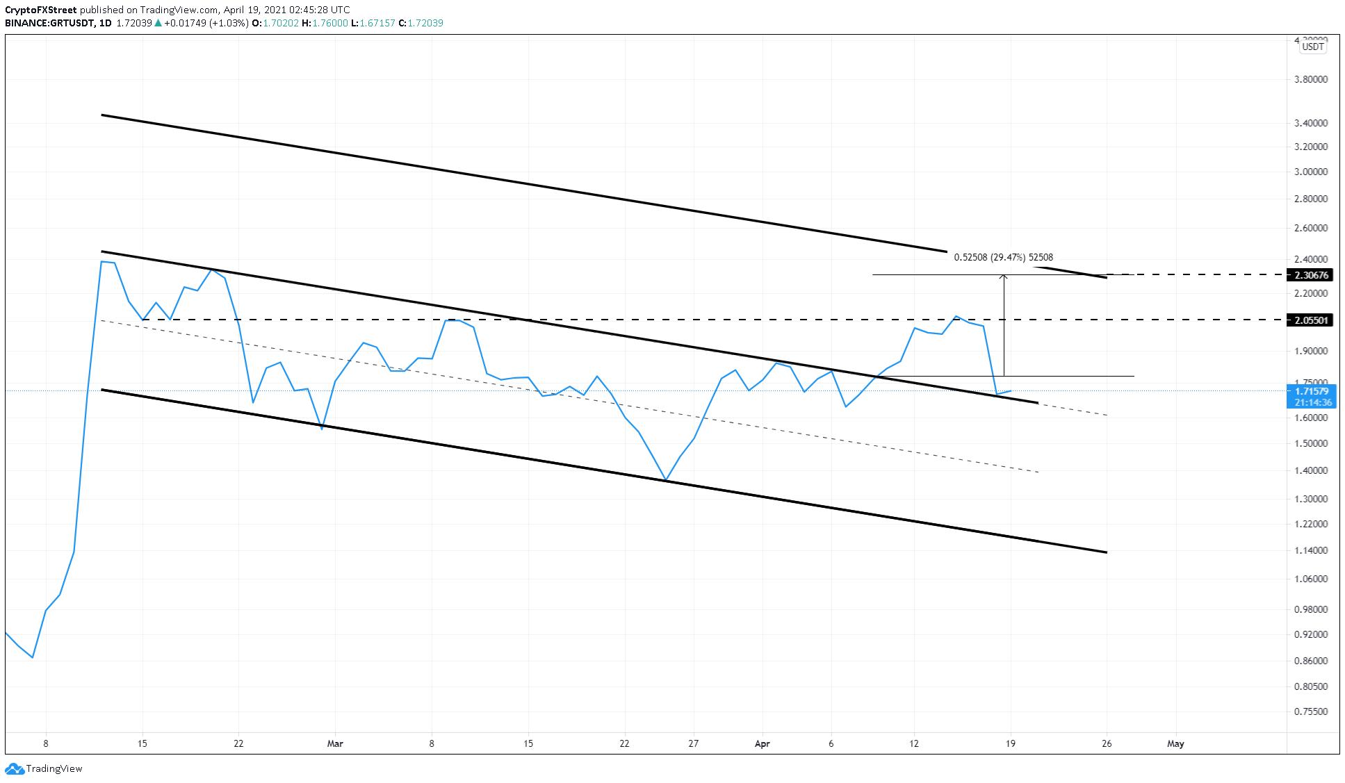 GRT/USDT 1-day chart