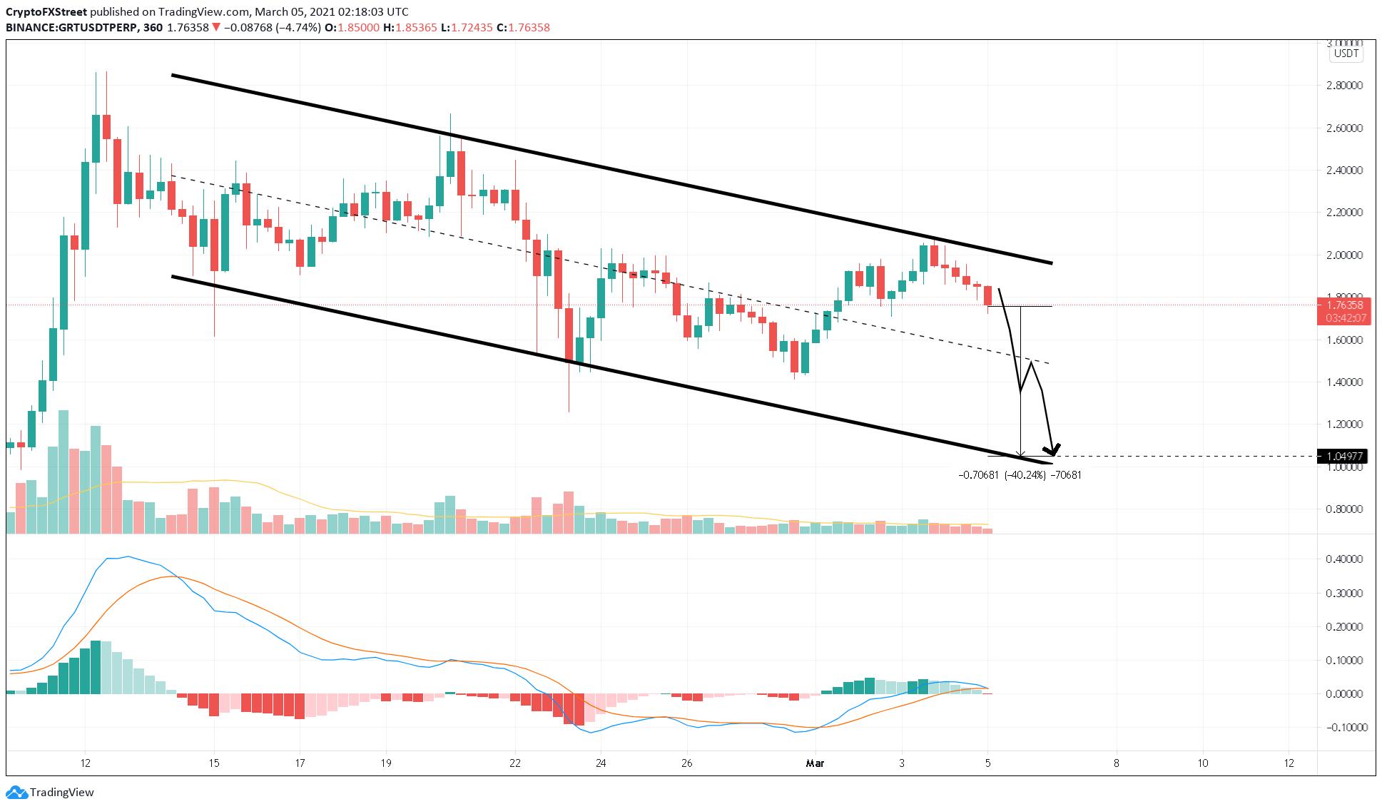 GRT/USDT 6-hour chart