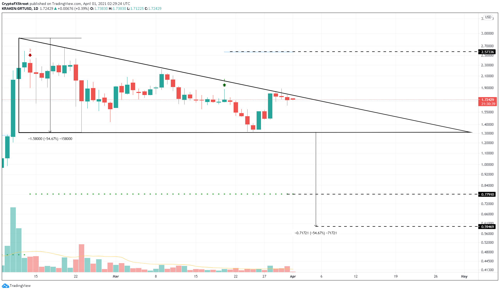 GRT/USD 1-day chart
