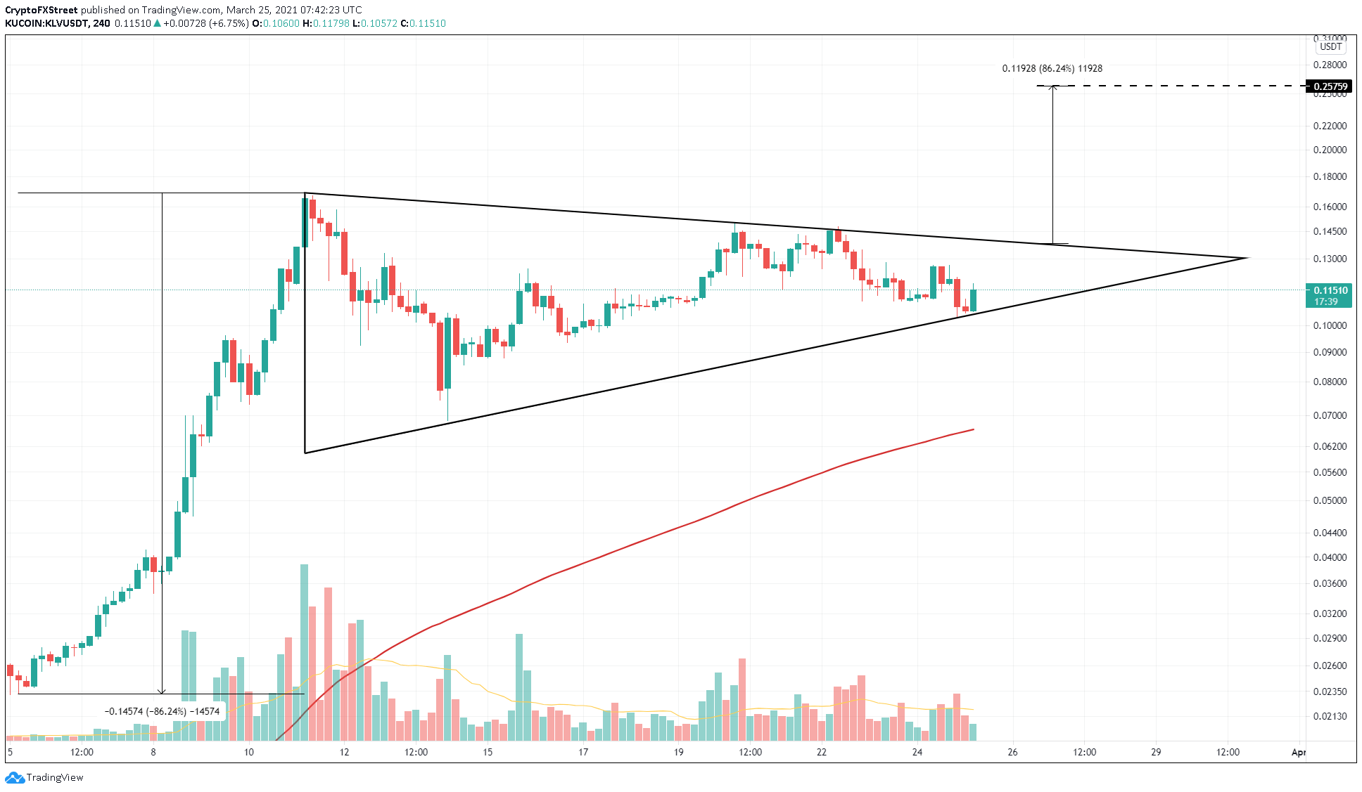 KLV/USDT 4-hour chart