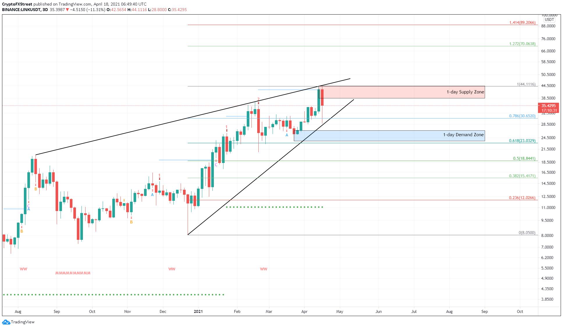 LINK/USDT 3-day chart
