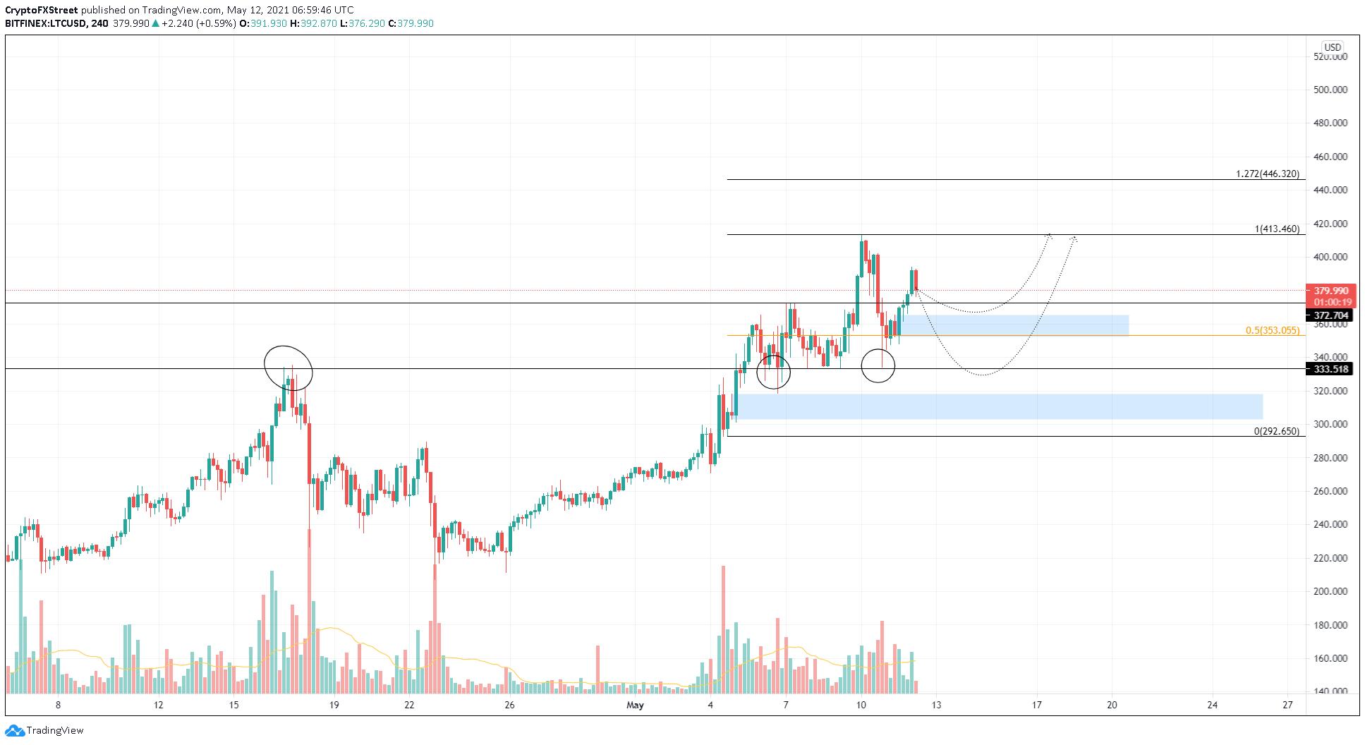 LTC/USDT 4-hour chart