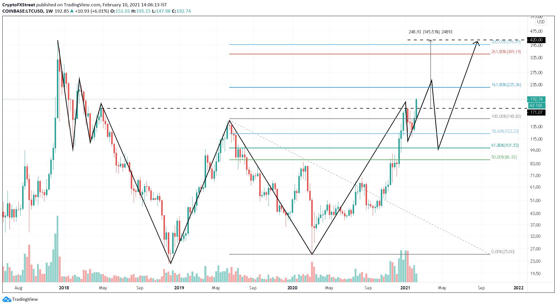 LTC/USD 1-week chart