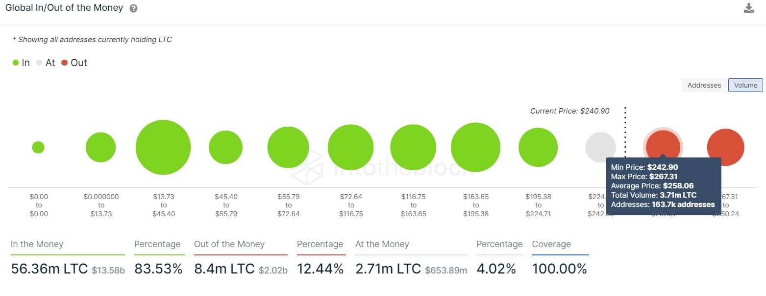 LTC GIOM chart
