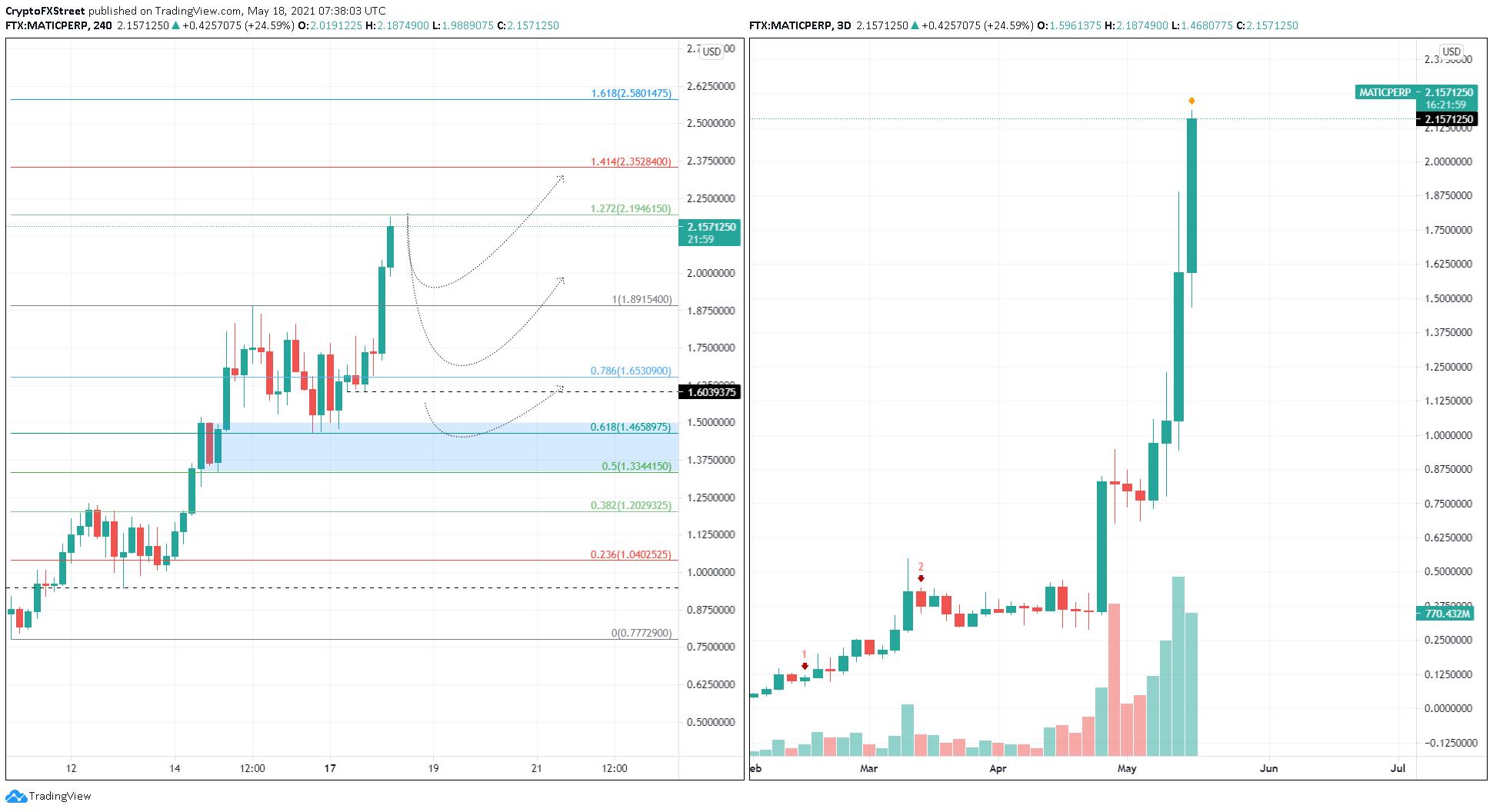 MATC/USDT 4-hour chart