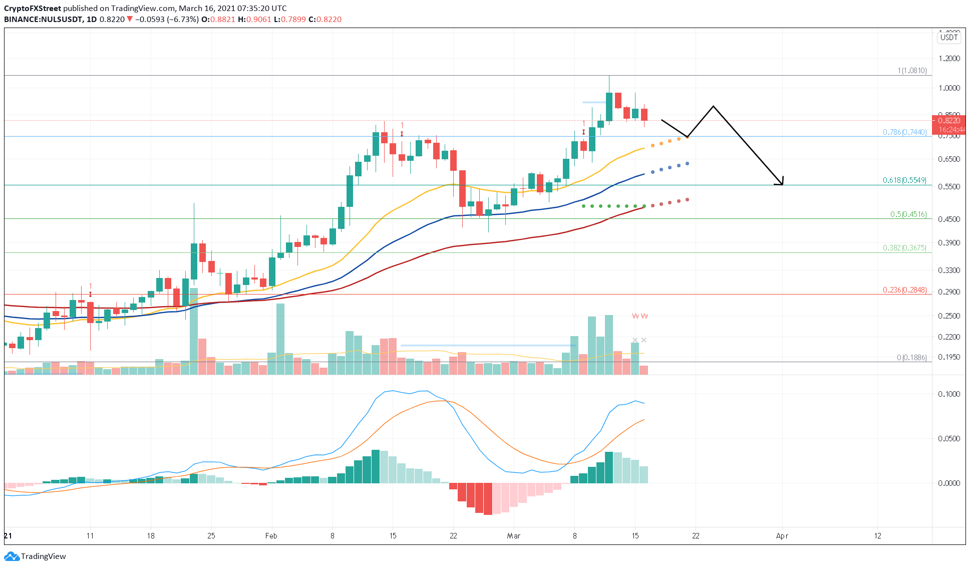 NULS/USDT 1-day chart