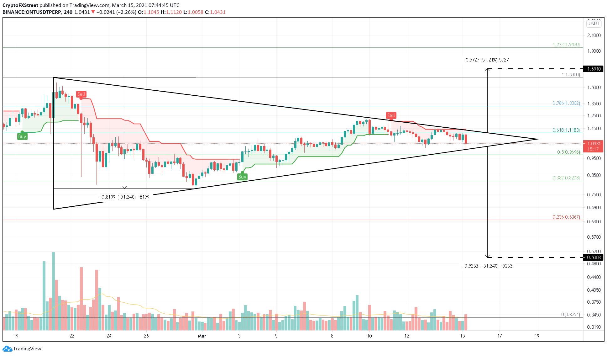 ONT/USDT 4-hour chart