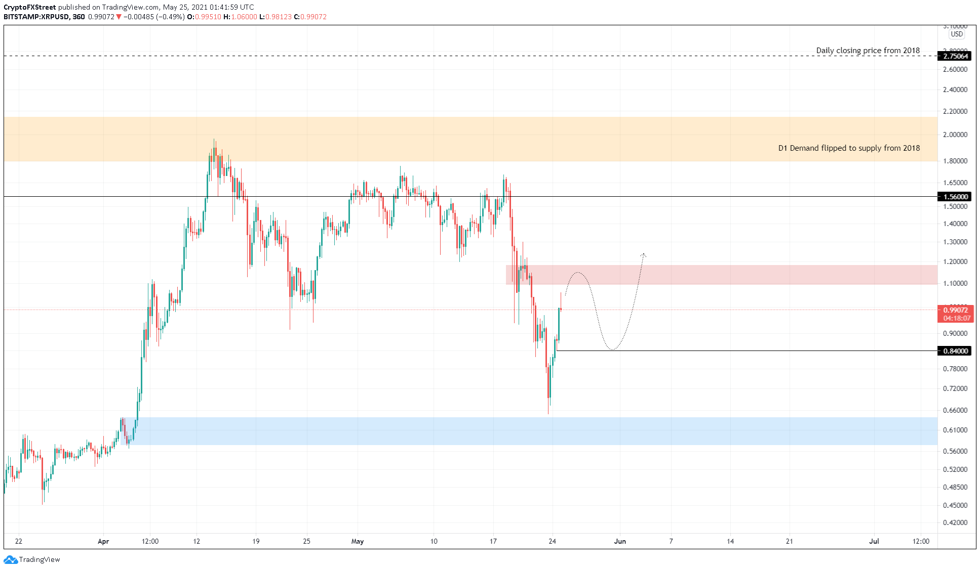 XRP/USD 6-hour chart