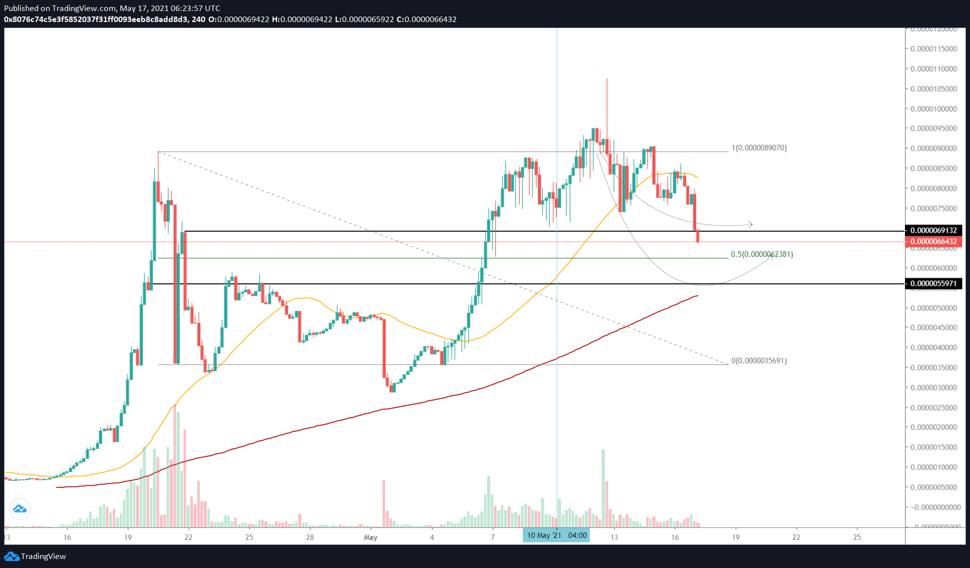 SAFEMOON/USDT 4-hour chart