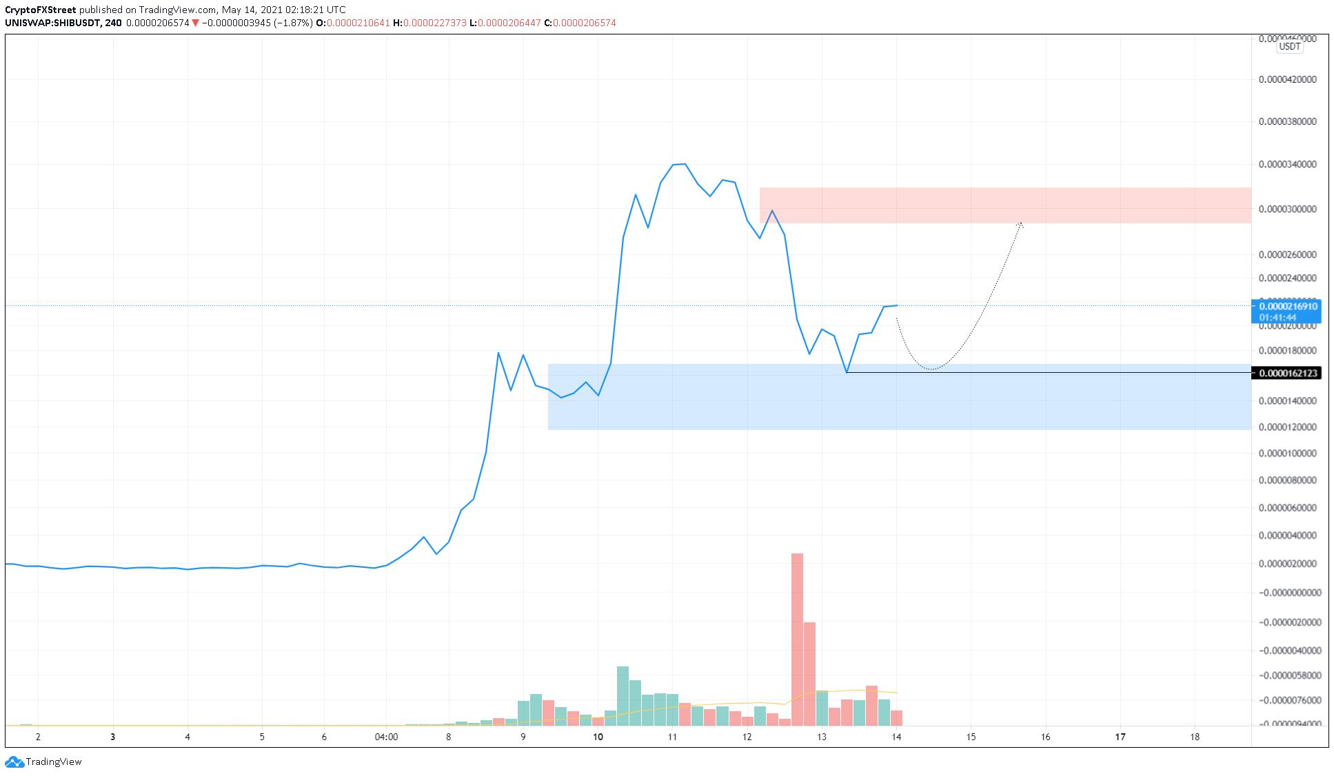 SHIB/USDT 4-hour chart