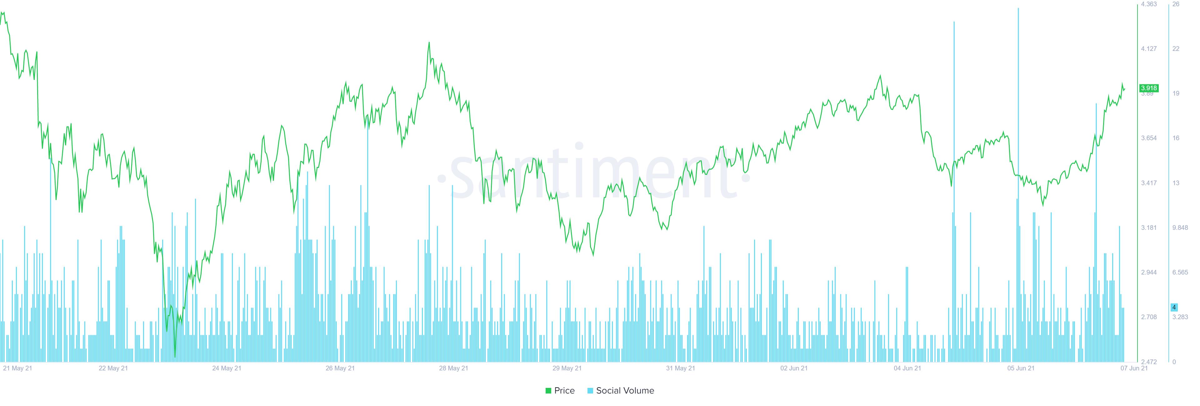 XTZ social volume chart