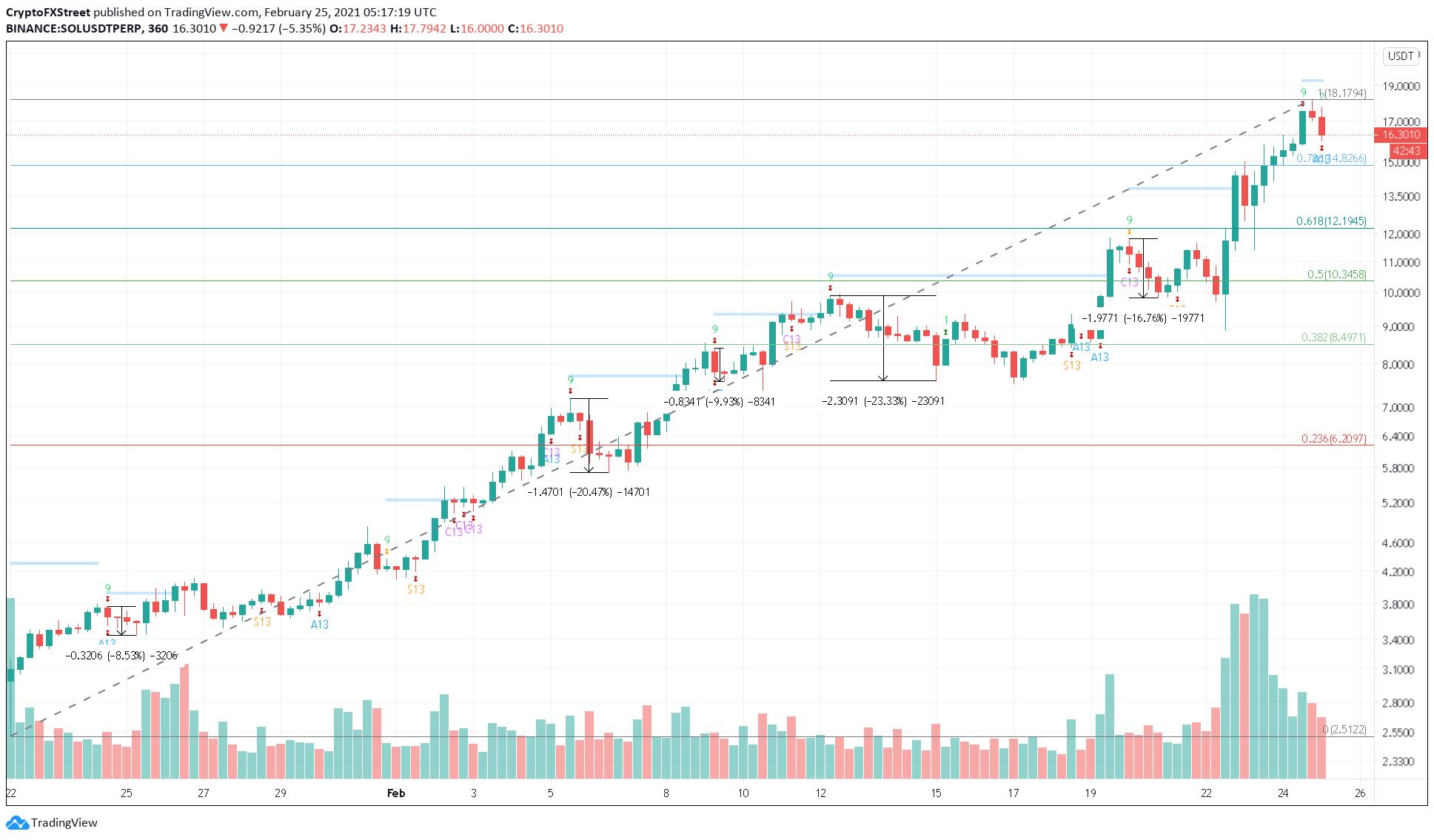 SOL/USDT 6-hour chart