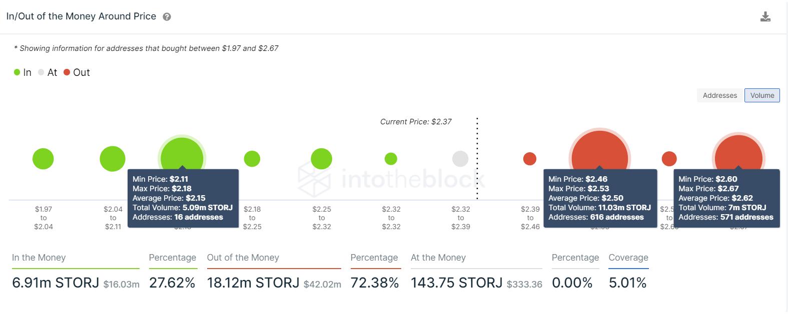 Storj IOMAP chart