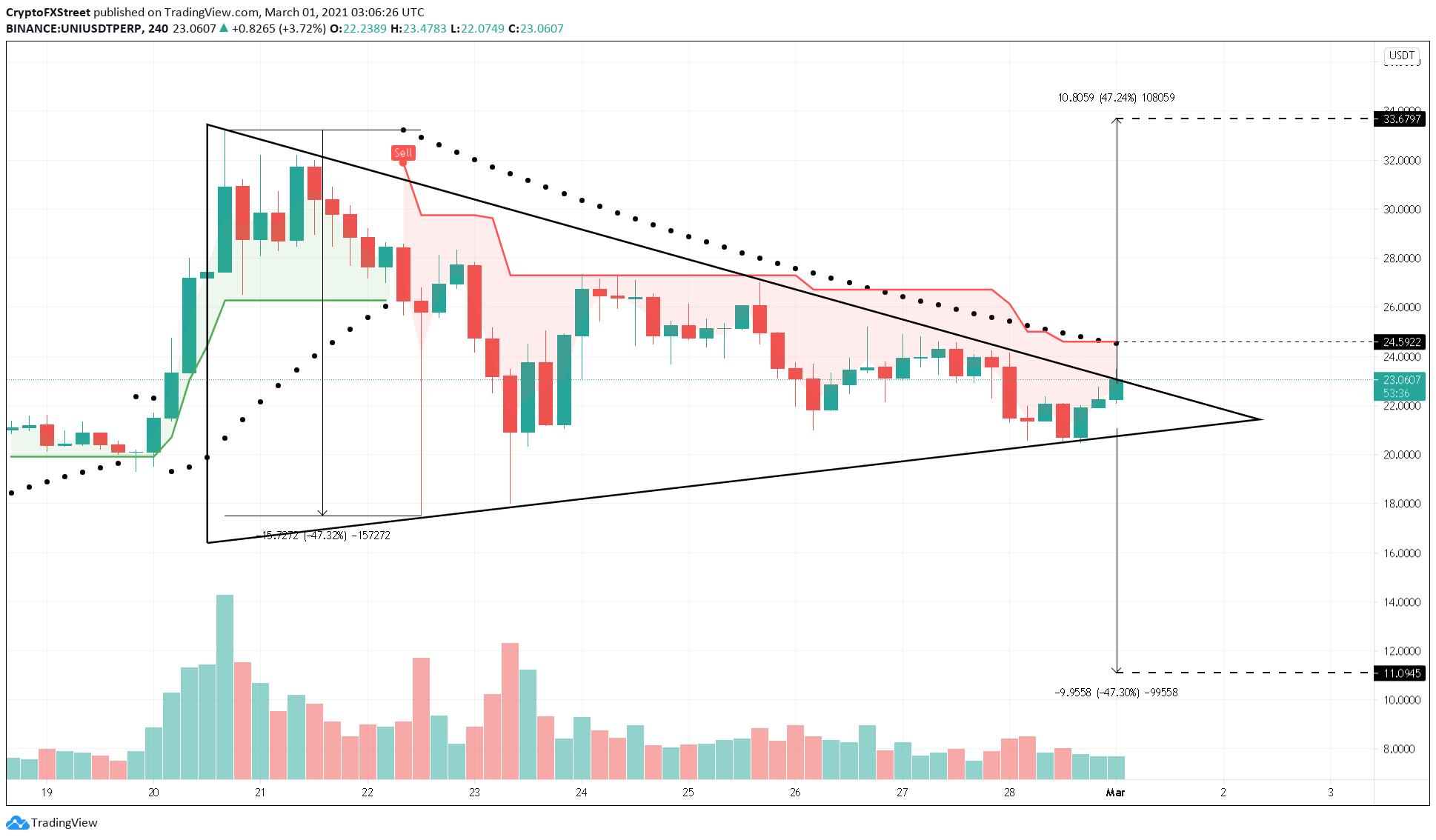 UNI/USDT 4-hour chart