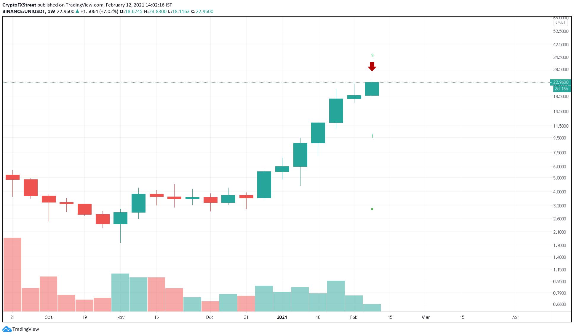 UNIUSDT 1-week chart