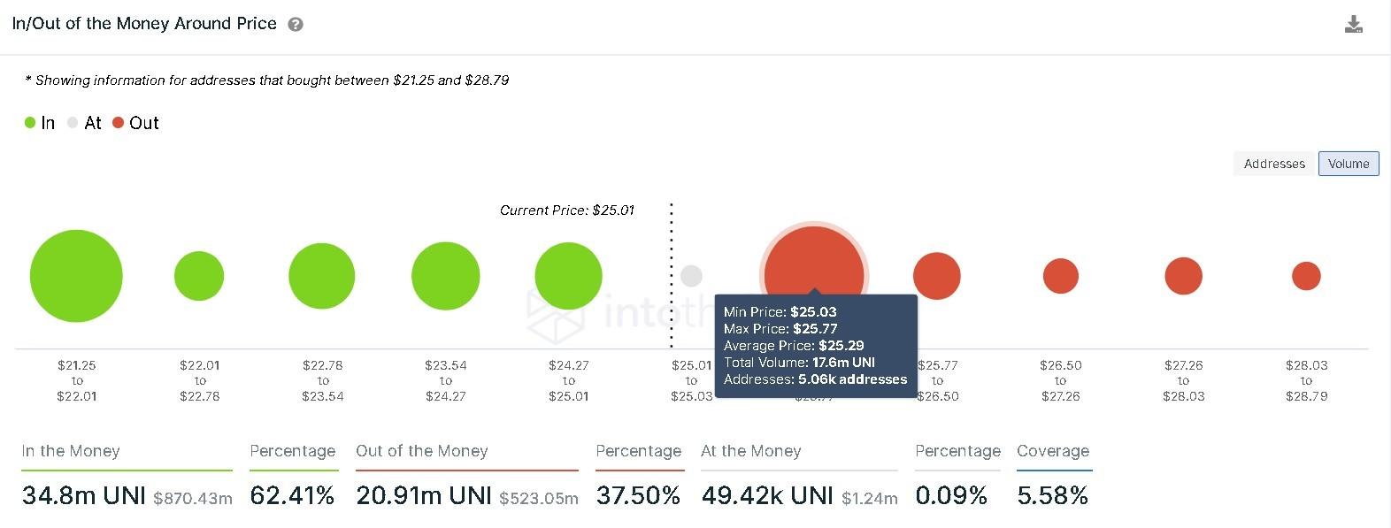 Uniswap IOMAP chart
