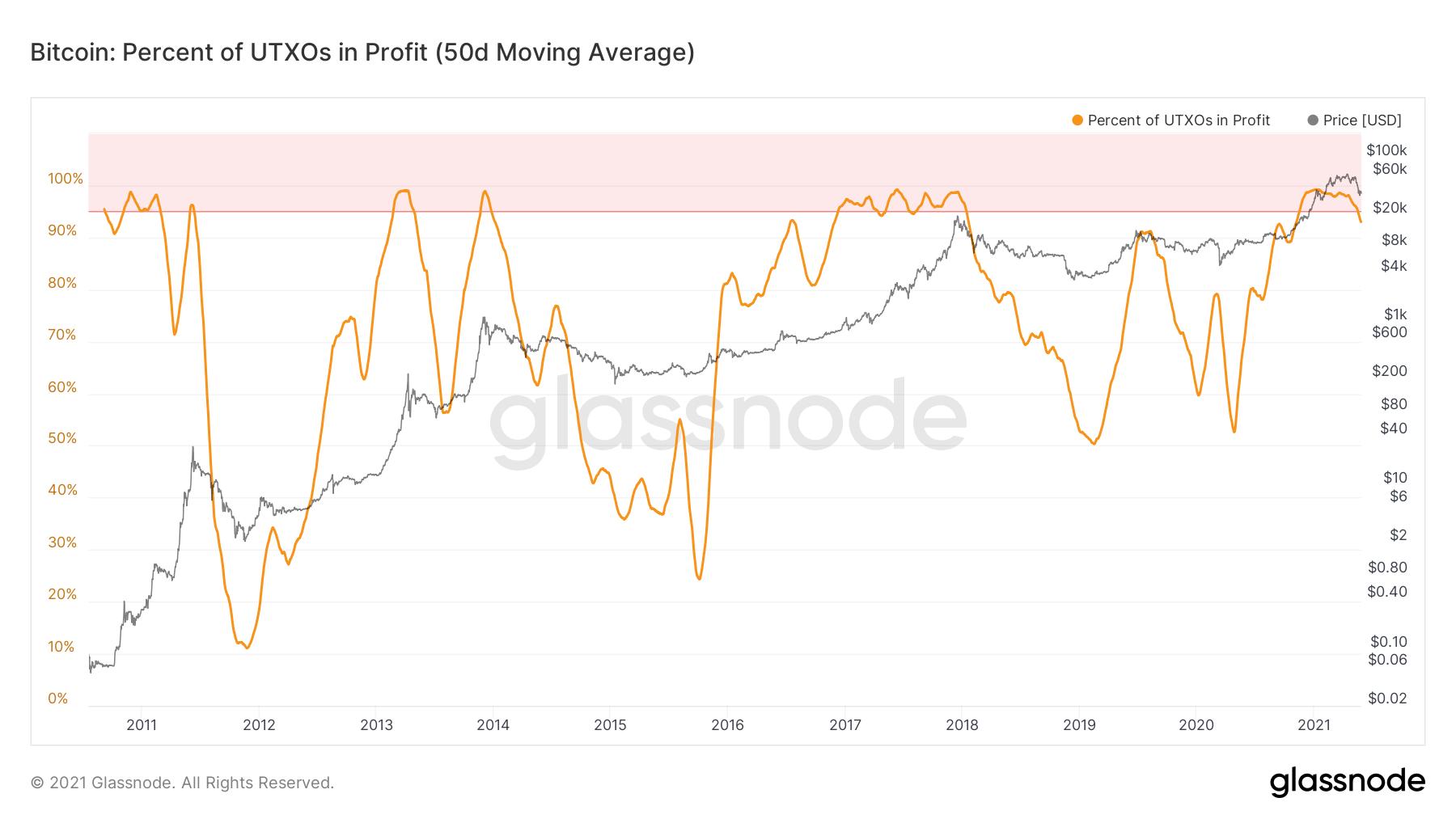 BTC percent UTXOs in profit chart