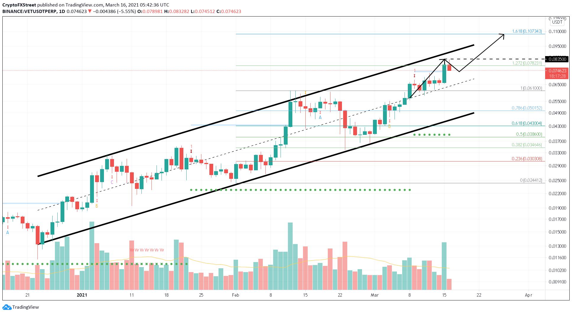 VET/USDT 1-day chart