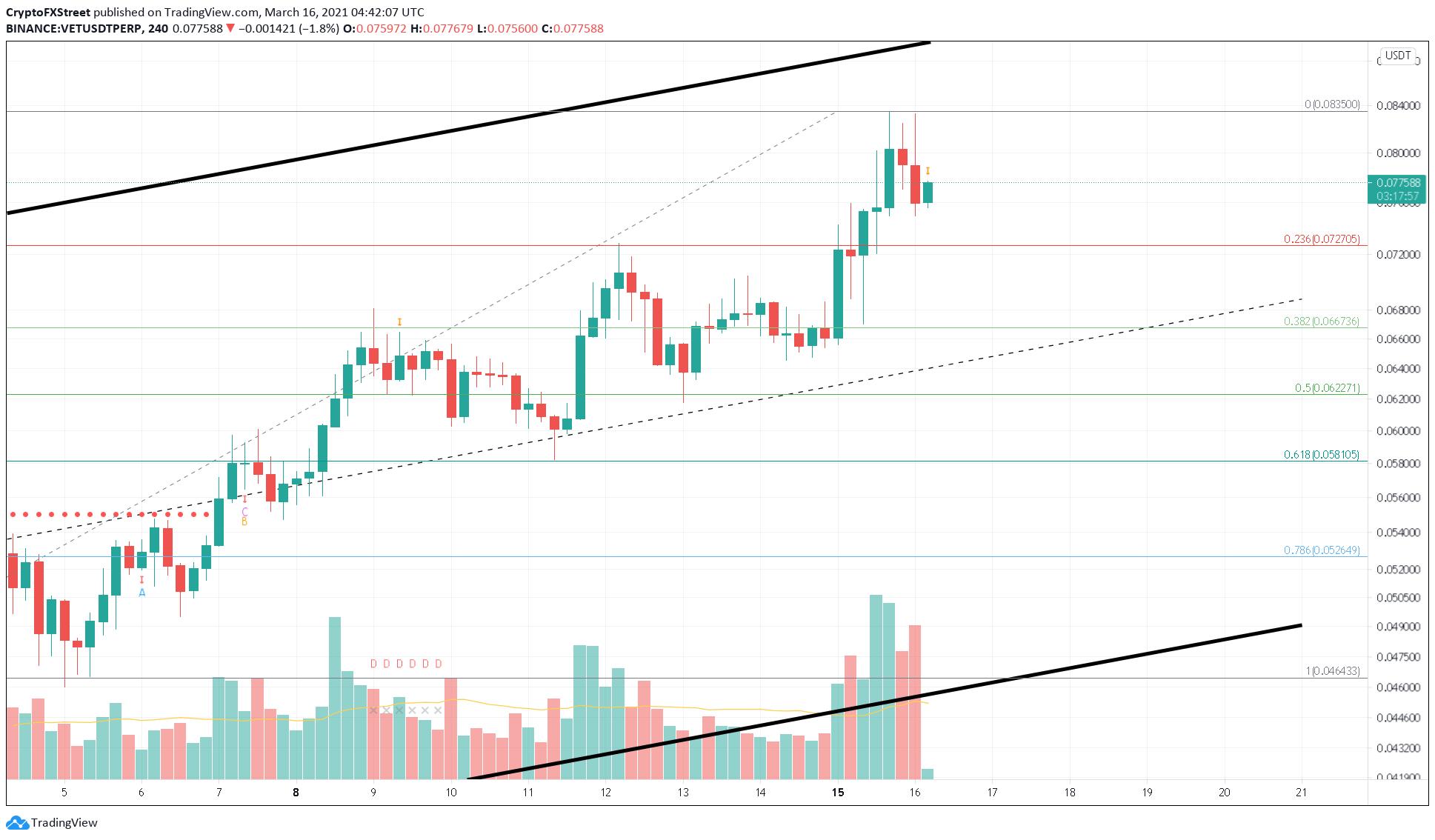 VET/USDT 4-hour chart