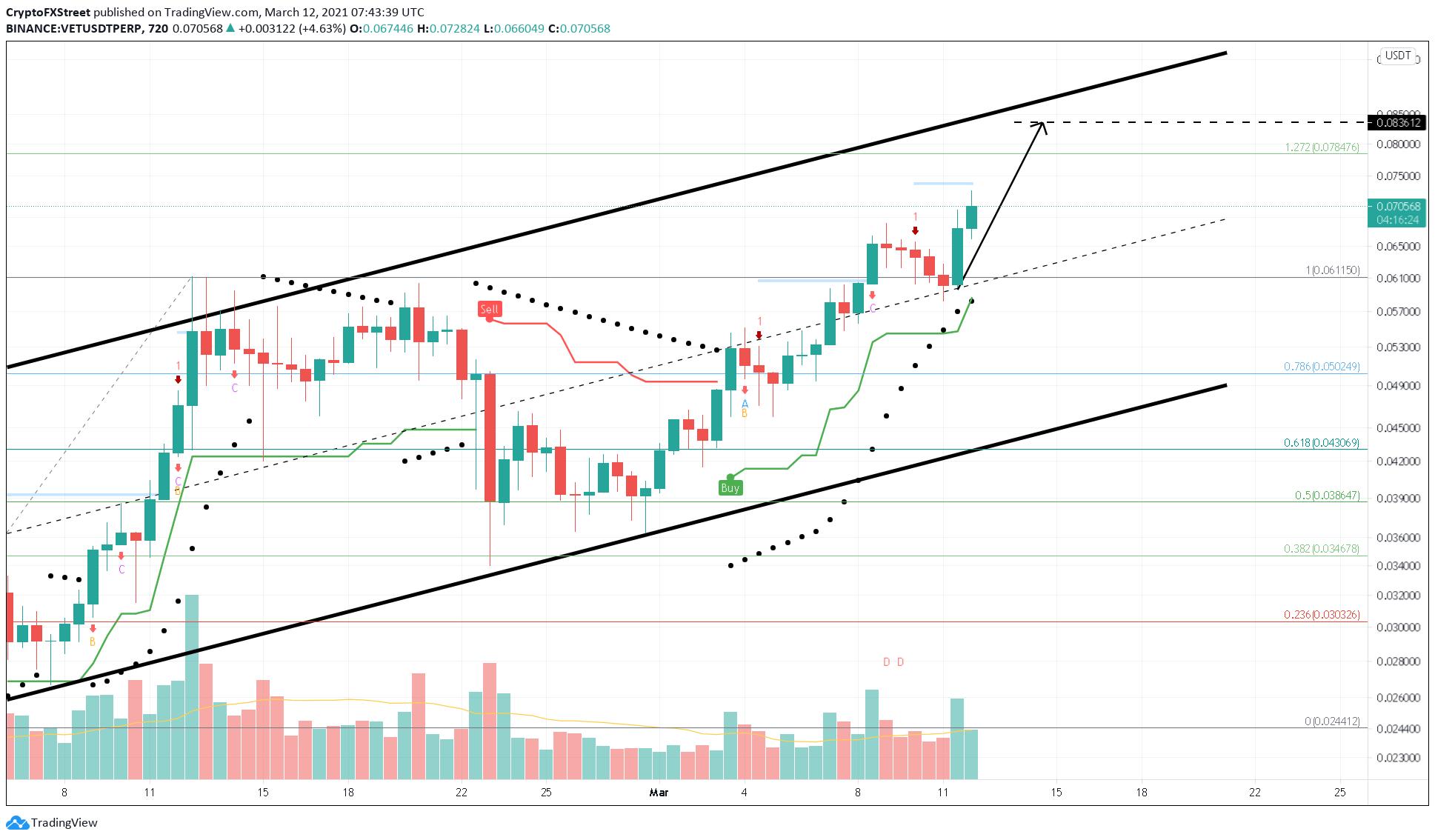 VET/USDT 12-hour chart