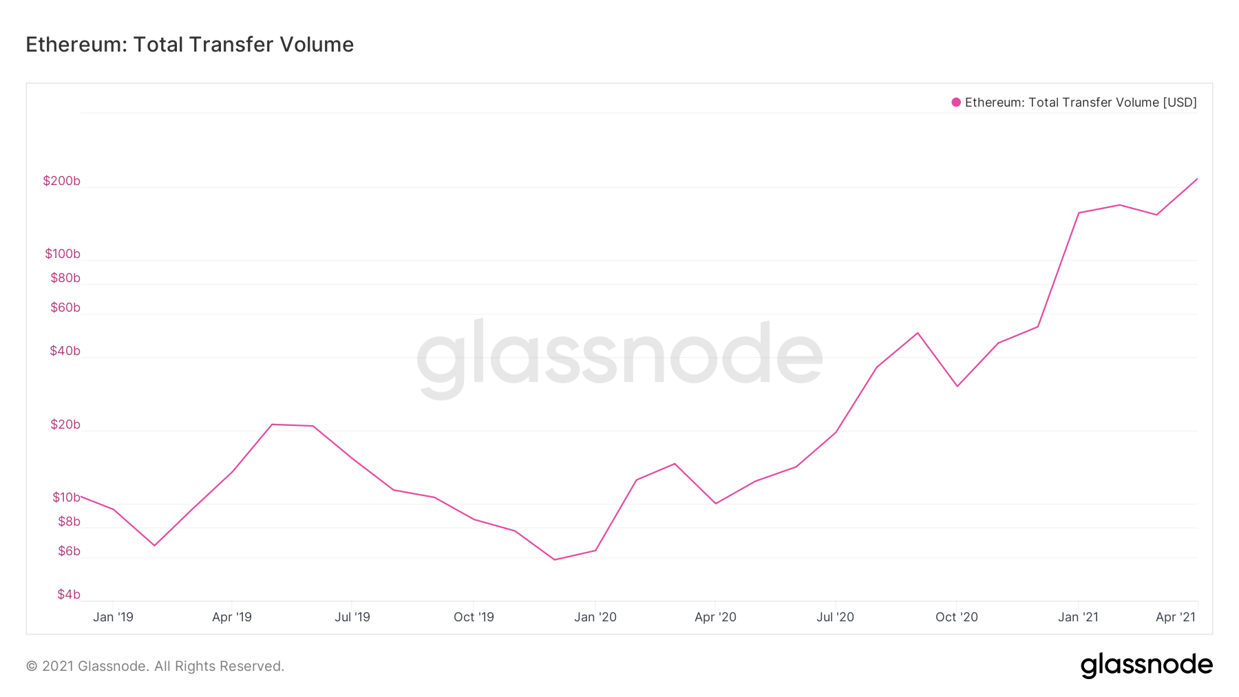 Ethereum total transfer volume chart