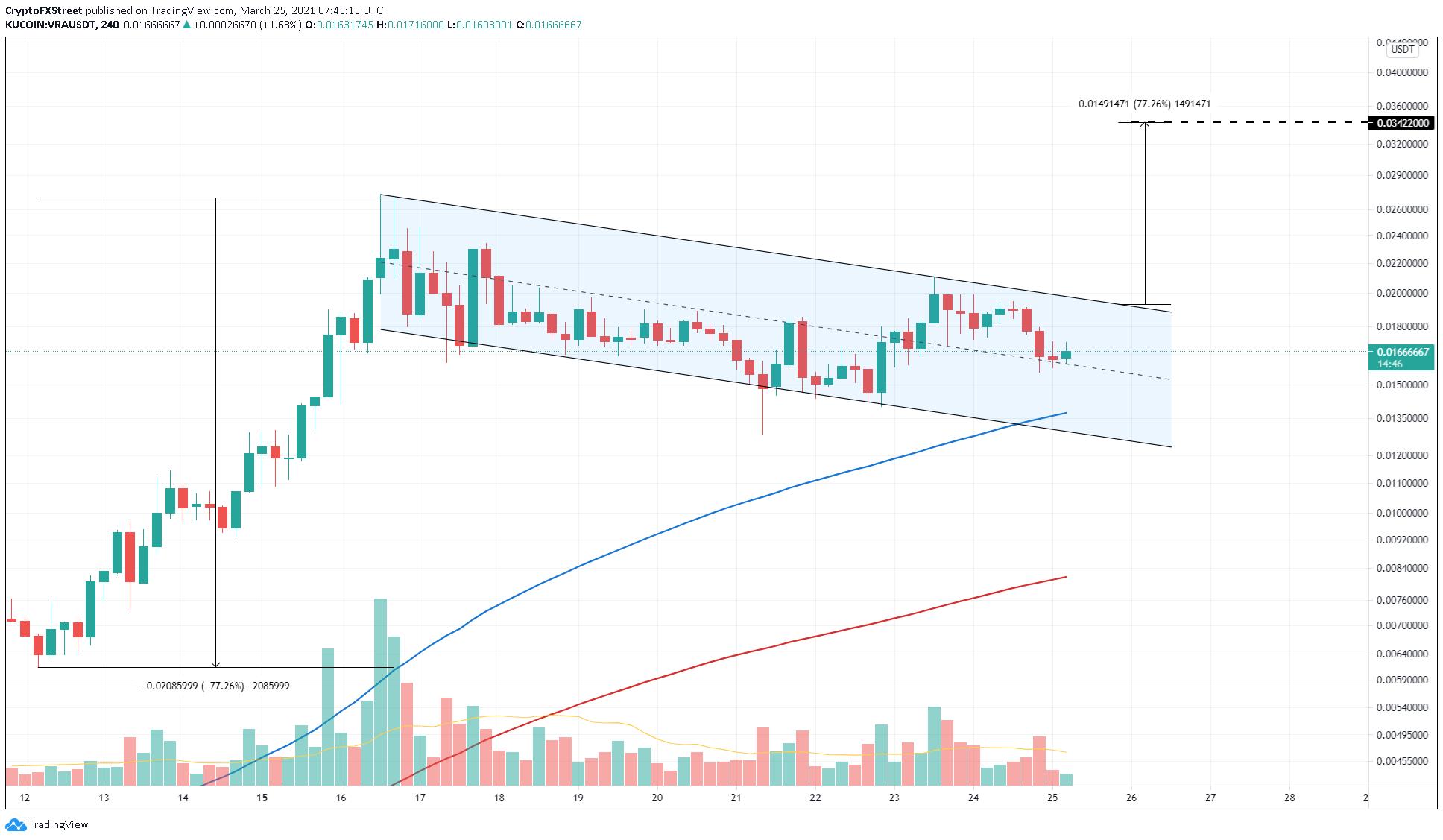 VRA/USDT 4-hour chart