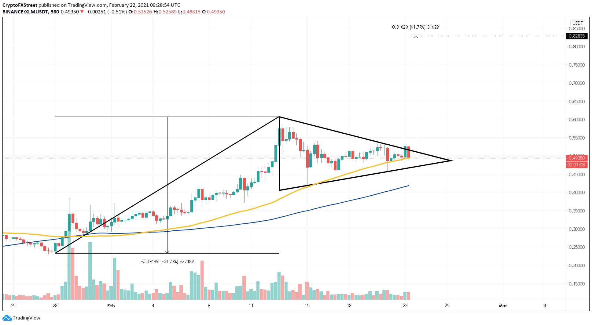 XLM/USDT 6-hour chart