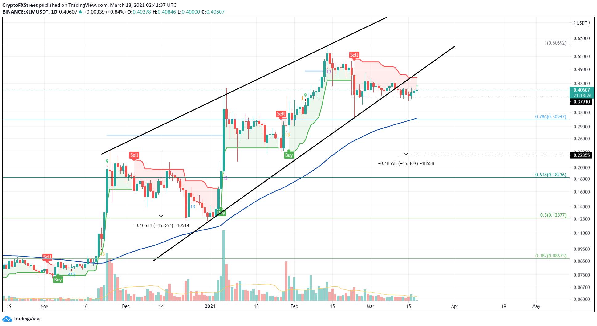 XLM/USDT 1-day chart